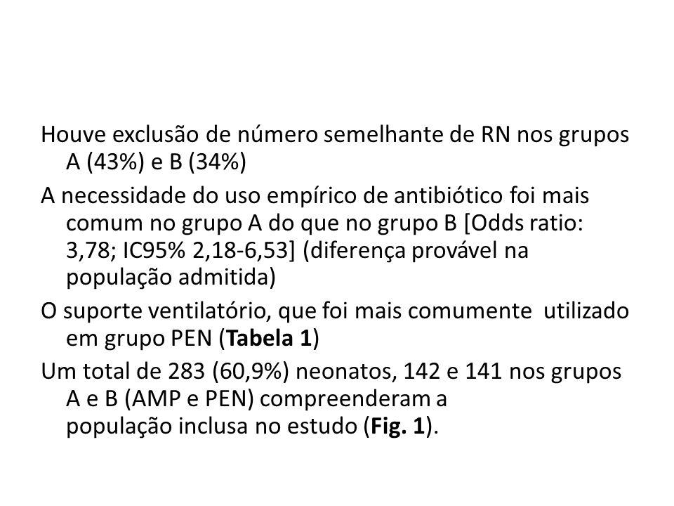 Houve exclusão de número semelhante de RN nos grupos A (43%) e B (34%) A necessidade do uso empírico de antibiótico foi mais comum no grupo A do que no grupo B [Odds ratio: 3,78; IC95% 2,18-6,53] (diferença provável na população admitida) O suporte ventilatório, que foi mais comumente utilizado em grupo PEN (Tabela 1) Um total de 283 (60,9%) neonatos, 142 e 141 nos grupos A e B (AMP e PEN) compreenderam a população inclusa no estudo (Fig.